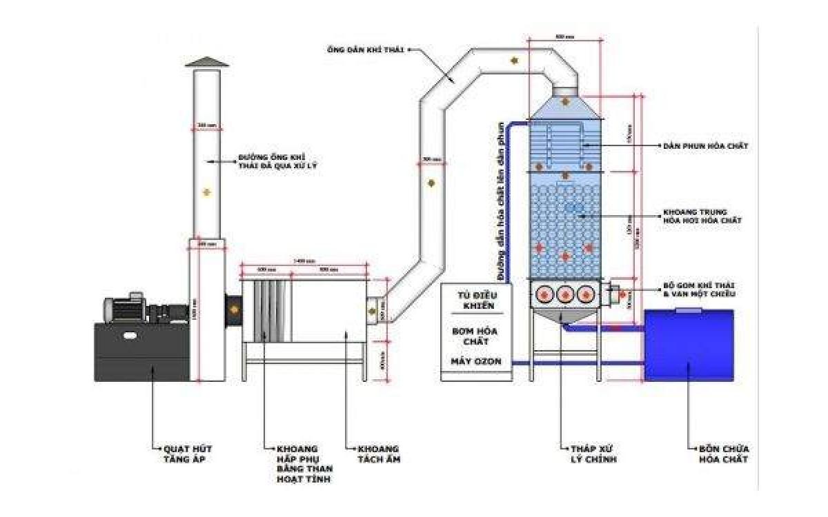 Vật Liệu Đệm xử lý khí thải bằng SỨ hiệu quả vượt trội