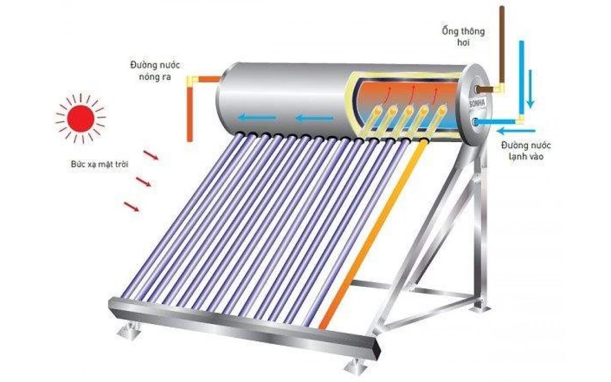 Máy nước nóng năng lượng mặt trời cần sử dụng máy bơm nào ?