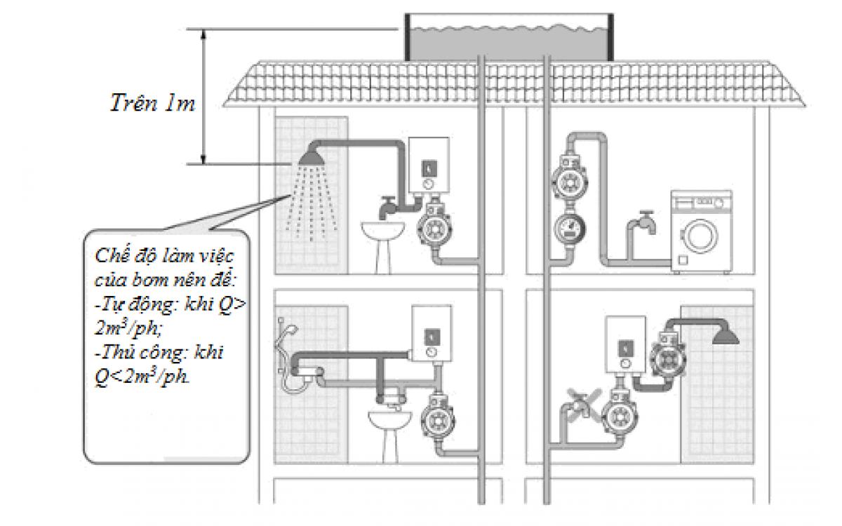 Máy bơm tăng áp lực bằng mạch điện tử tự động cho nơi có áp suất nước thấp