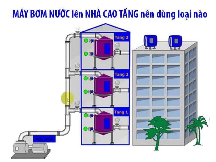 Nhà 3 tầng trở lên nên chọn máy bơm tăng áp hay bơm đẩy cao ?